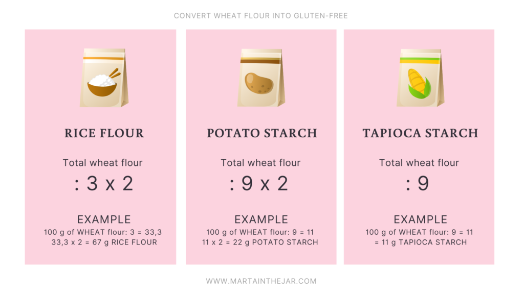 table of conversion from wheat flour into gluten-free flours